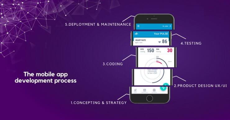 App-dev-process1