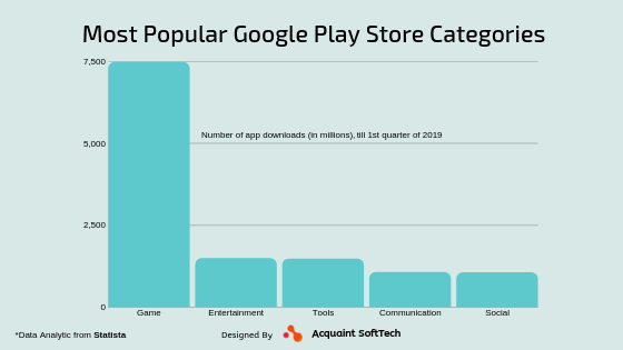 Most Popular Google Play Store Categories