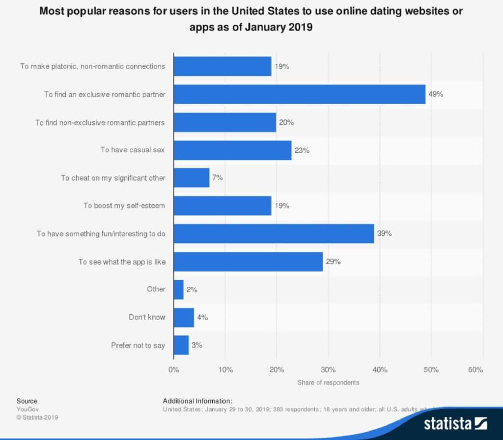 Dating-app-2019-Statistic